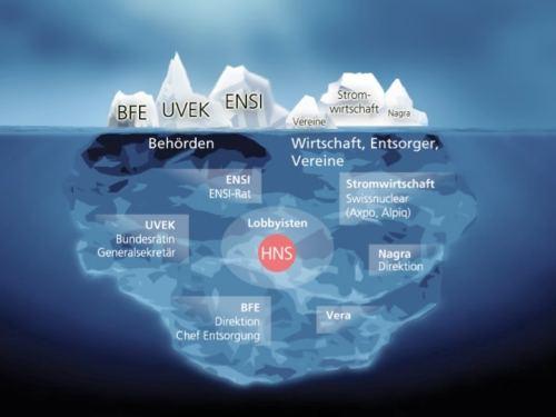 Figur 1: Die verborgenen Verflechtungen im staatlich-industriellen Eisberg (Illustration: Daniel Schmider)