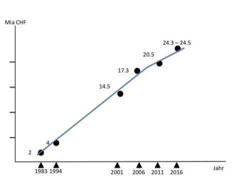 Figur 1 : Entwicklung der Stilllegungs- und Entsorgungskosten