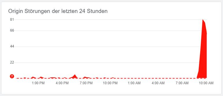 Grafik von AlleStoerungen.at