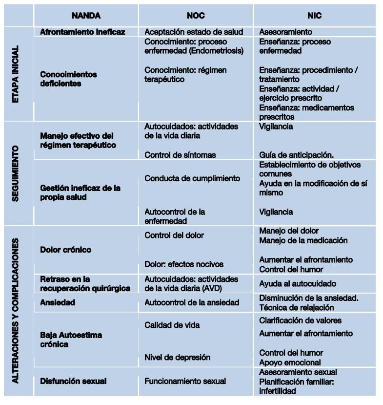 riesgo de diagnóstico de enfermería por disfunción sexual