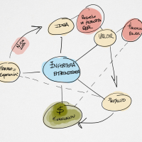 Mapa Mental de la Enfermera Emprendedora