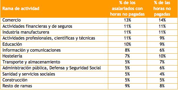 Distribución de horas extras no pagadas y de asalariados que las realizan | Gabinete Económico CCOO