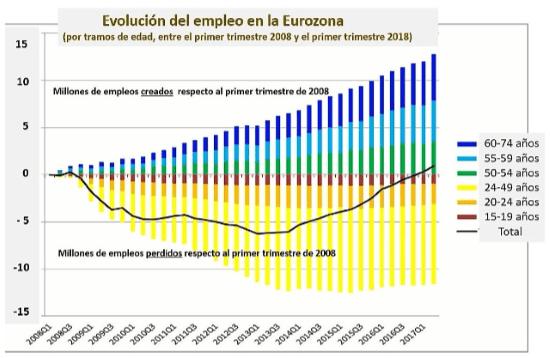 cuadro empleo UE