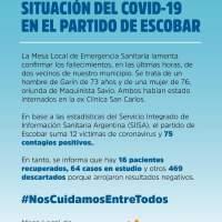 COVID-19 en Escobar: se registran dos fallecidos más en el partido