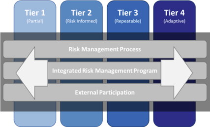 NIST Cybersecurity Framework Implementation Tiers | NuHarbor Security