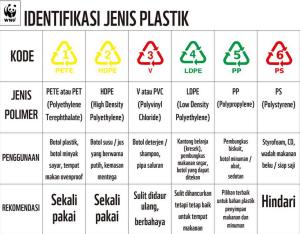 Belajar mengenal kode plastik