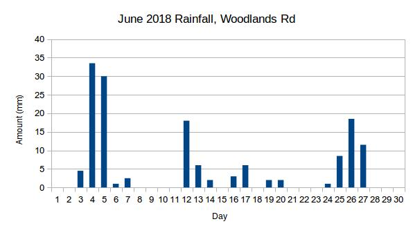 Woodlands Rd Rainfall June 2018