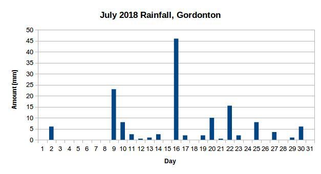 Gordonton Rainfall July 2018