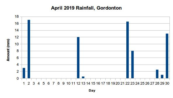 Graph showing rainfall