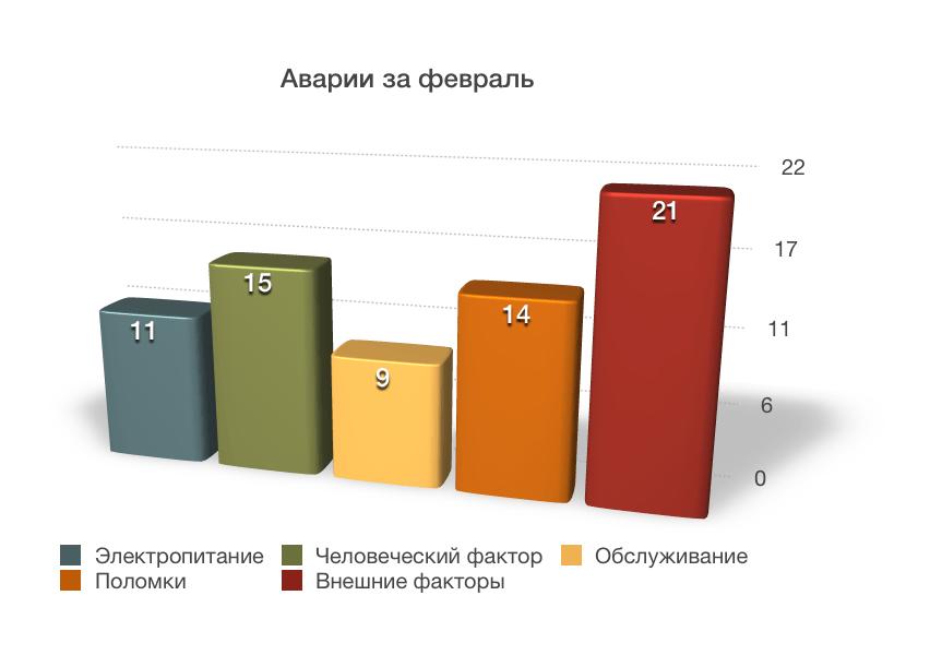 column alarm chart