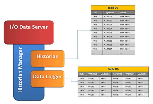 historian-data-logger
