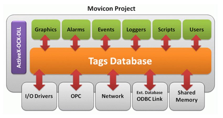 Структура записи переменных в базу данных Movicon 11
