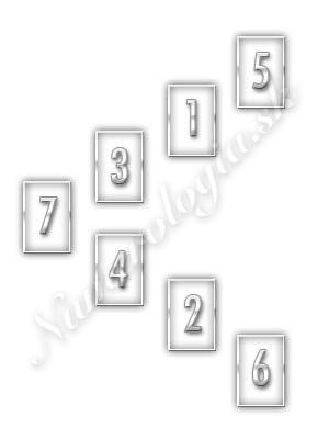 schéma výkladu tarotových kariet rozhodnutia