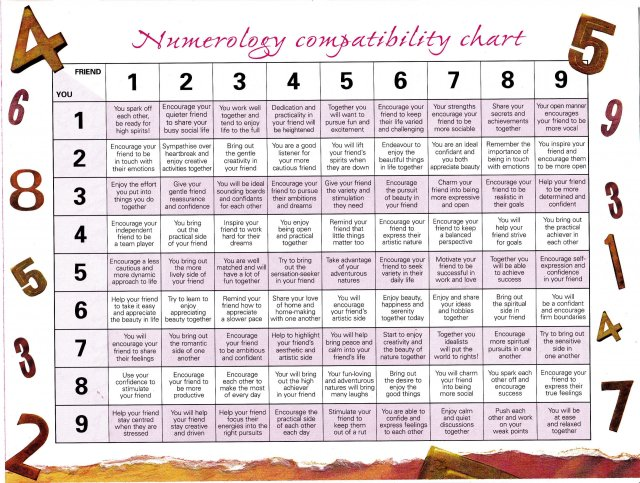 Numerology Compatibility Chart