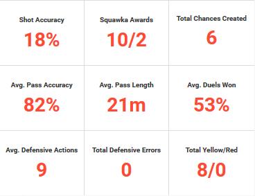 """Lo zero alla voce """"Total Defensive Errors"""" la dice lunga sul miglioramento di Smalling. Immagine tratta da Squawka.com."""