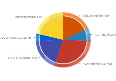 casemiro-statistiche