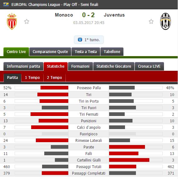 I numeri di Monaco-Juventus, come ha preparato la partita Allegri?   numerosette.eu