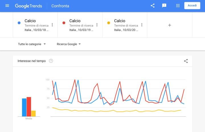 Il trend delle ricerche Google in quarantena