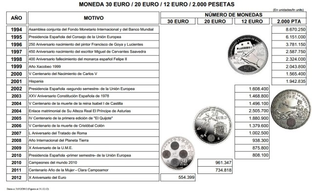 volumen de emision monedas circulantes plata