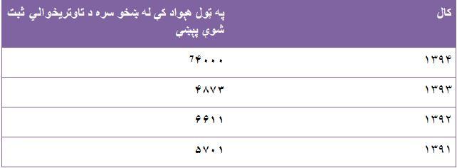 ماخذ: د افغانستان د بشري حقونو خپلواک کمیسیون