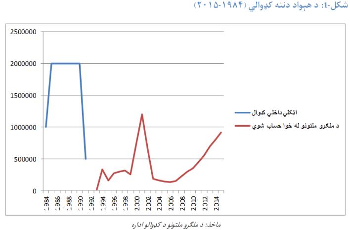 kadwal graph