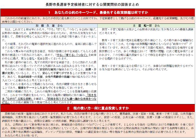 長野市長選挙…予定候補への公開質問状に対する回答