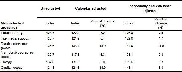 Indice e tasso di variazione secondo i principali raggruppamenti industriali (Agosto 2015)