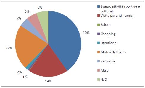 Turismo Turco: motivazioni generali per i viaggi all'estero (Fonte: Rapporto Enit 2017)