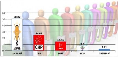 Sondaggio elettorale Turchia - Novembre 2016