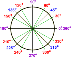 Circle's Degrees - multiplication of 30, 60, 90