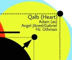 Lataif Qalb