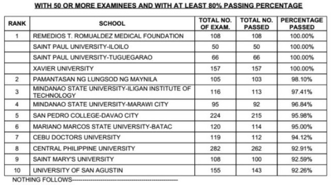 November 2014 NLE results: 15,292 passers