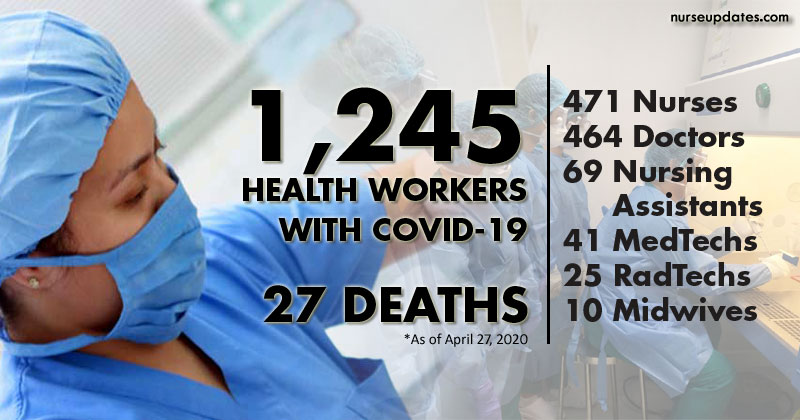 DOH: 1,245 health workers infected with COVID-19