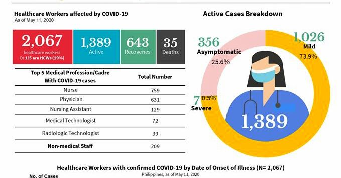 DOH: 2,067 health workers infected with COVID-19