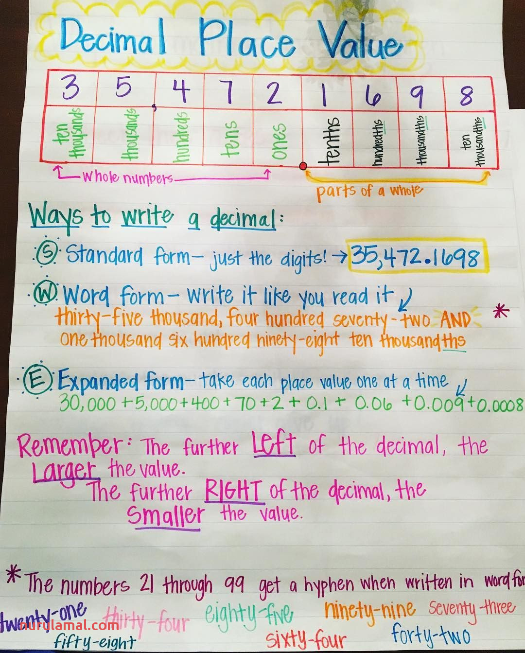 Worksheets Decimal Place Value To The Ten Thousandths