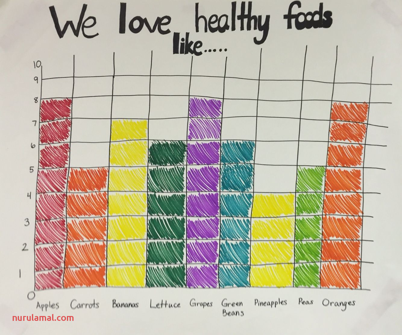 Kindergarten Bar Graph Worksheet