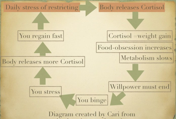 cortisol and weight