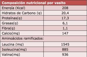 Valoración nutricional con programa Dial