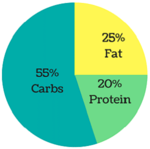 The Best Macronutrient Ratio For Weight Loss Nutrilovecoin