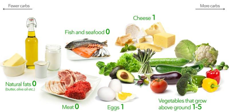 schema alimentare dieta keto