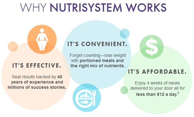 what is nutrisystem and how does it work