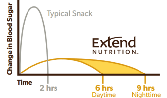 Extend Nutrition bar review