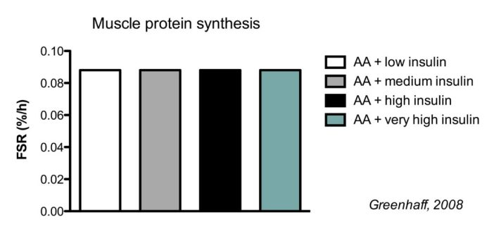 Muscle protein synthesis in response to amino acids and insulin