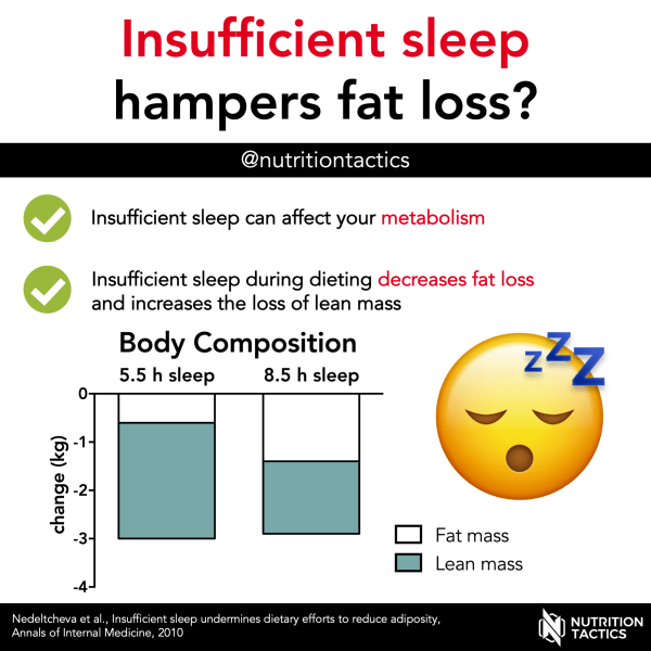 Insufficient sleep hamers fat loss? Yes. Infographic.