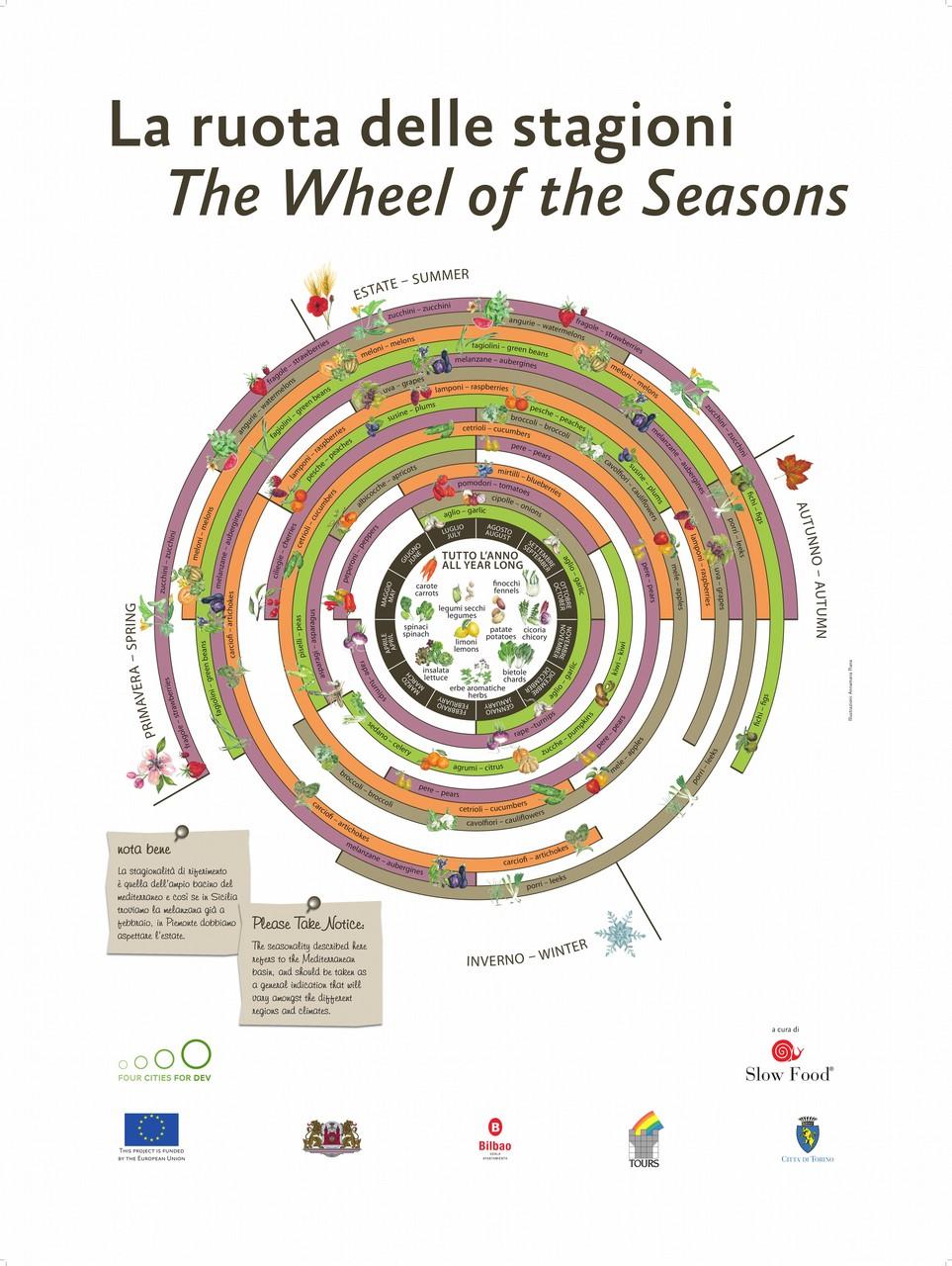 Perché è importante consumare frutta e verdura di stagione