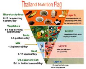Thailand PGS