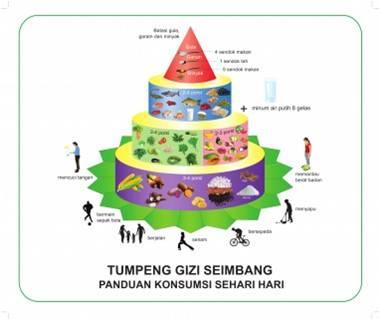 Diet Guidelines