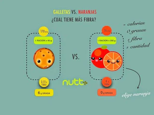 fibra-galletas-naranjas-nutricionista-valencia-nutt-elisa-escorihuela