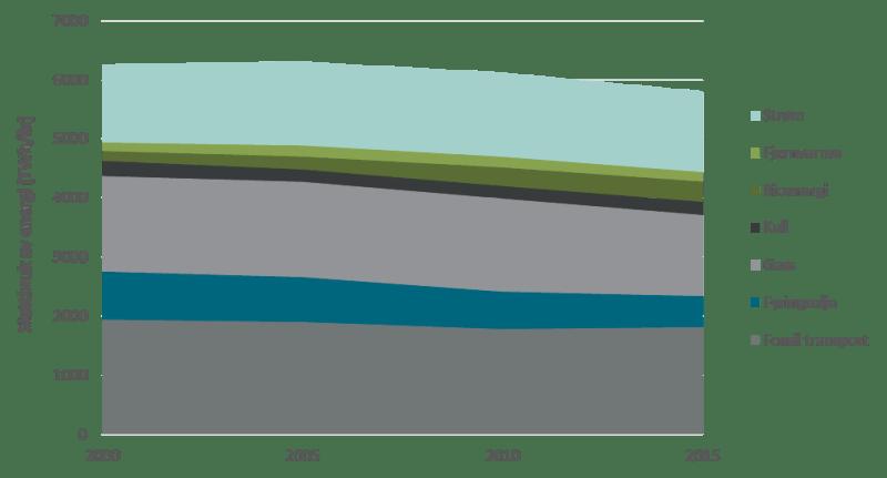Samlet energibruk i Tyskland, Frankrike og Storbritannia. 2000 til 2015. Kilde: Eurostat. Figuren viser at selv om det har vært nedgang i bruk av fossil energi siden år 2000, er det fortsatt mye igjen.