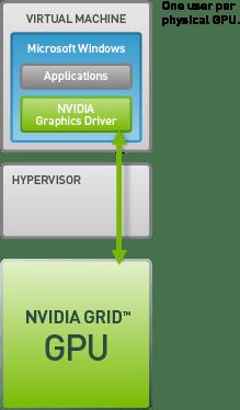 NVIDIA dedicated GPU technology